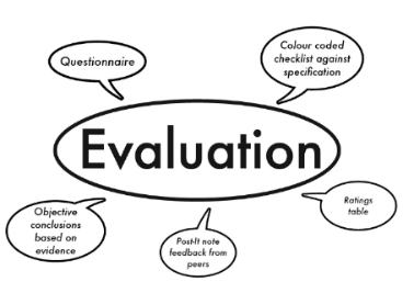 The word evaluation surrounded by 4 speech bubbles describing methods of evaluation
